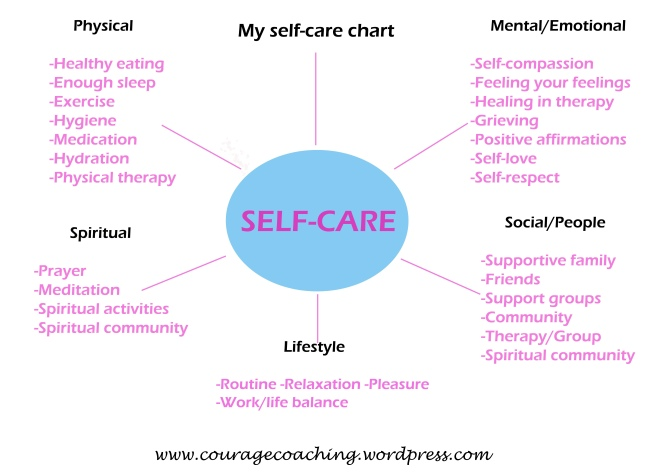 Self-care chart - Courage Coaching