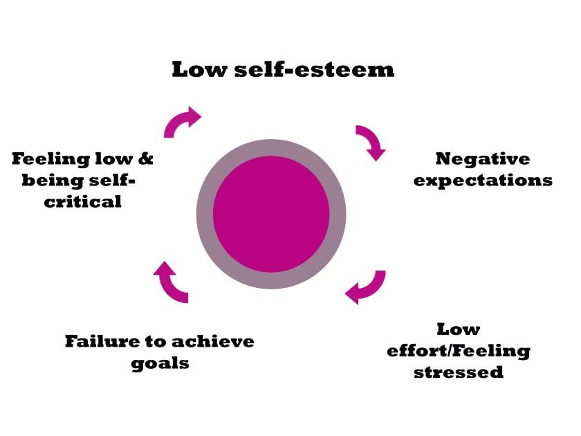 low selfesteem